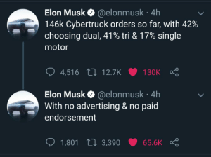 This is just insane: @elonmusk 4h  146k Cybertruck orders so far, with 42%  choosing dual, 41% tri & 17% single  Elon Musk  motor  4,516 12.7K  130K  Elon Musk @elonmusk 4h  With no advertising & no paid  endorsement  1,801 L3,390  65.6K This is just insane