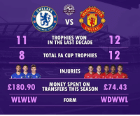 Who ya got? 👏🏆🤔: ELSE  ACHES  SHOT ON GOAL  VS  UNITE  OTBALL  TROPHIES WON  IN THE LAST DECADE  8  12  TOTAL FA CUP TROPHIES  INJURIES  £180.90 TRANE THEZSON 74.43  WDWWL  MONEY SPENT ON  WLWLW  FORM Who ya got? 👏🏆🤔