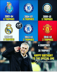 Birthday, Memes, and Happy Birthday: ELSE  OTBALL  2002-04  6 TROPHIES  2004-07  6 TROPHIES  2008-10  5 TROPHIES  CHEST  ORGANZATION  OTBALL  2010-13  3 TROPHIES  2013-15  2 TROPHIES  2016-18  3 TROPHIES  4 COUNTRIES  25 TROPHIES  HAPPY BIRTHDAY  TO THE SPECIAL ONE  U @AZRORGANIZATION HBD, José 👂🎂