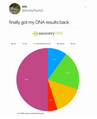 Anaconda, Headphones, and Power: em  @EmilyFlor44  finally got my DNA results back  ancestryDNA  O luck  skil  concentrated power of wil  pleasure  pain  10%  20%  50%  15%  5%  and 100% reason to remember the name.. Headphones: in Me: fuckin shredded
