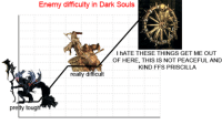 Dark Souls Meme: Enemy difficulty in Dark Souls  hATE THESE THINGS GET ME OUT  OF HERE, THIS IS NOT PEACEFUL AND  KIND FFS PRISCILLA  really difficult  pretty tough