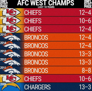 Broncos, Chargers, and Chiefs: ENFL  ENFL  STAT  PAGE  2018  AFC WEST CHAMPS  STAT  PAGE  LAST 10 YEARS  12-4  CHIEFS  2017  CHIEFS  10-6  2016  SCHIEFS  12-4  2015  12-4  BRONCOS  2014  12-4  BRONCOS  2013  13-3  BRONCOS  2012  13-3  BRONCOS  2011  8-8  BRONCOS  2010  10-6  CHIEFS  2009  13-3  CHARGERS Poor Raiders. https://t.co/xtW0dgB7Zb