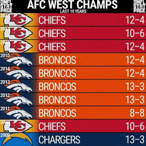 Memes, Broncos, and Chargers: ENFL  STAT  PAGE  2019  AFC WEST CHAMPS  ENFL  STAT  PAGE  LAST 10 YEARS  CHIEFS  12-4  201%  CHIEFS  10-6  2016  12-4  CHIEFS  2015  12-4  BRONCOS  2014  12-4  BRONCOS  2013  13-3  BRONCOS  2012  13-3  BRONCOS  2011  BRONCOS  2010  8-8  SCHIEFS  10-6  2009  13-3  CHARGERS