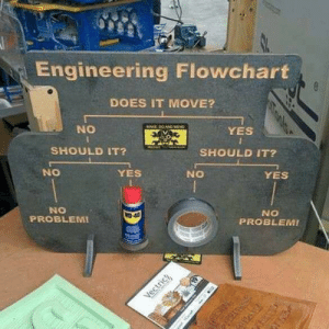 Engineering, Yes, and Move: Engineering Flowchart  DOES IT MOVE?  NO  SHOULD I2YEs  SHOULD IT?  NO  YES  NO  YES  NO  PROBLEMI  NO  PROBLEM Engineering Flowchart