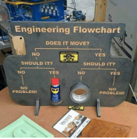 Engineering, Simple, and Yes: Engineering Flowchart  DOES IT MOVE?  NO  YES  SHOULD I2Ys  SHOULD IT?  NO  YES  NO  YES  NO  PROBLEMI  NO  PROBLEM Satisfaction.