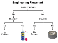 Reddit, Engineering, and Yes: Engineering Flowchart  DOES IT MOVE?  No  Yes  Should it?  Should it?  No  Yes  Yes  No  No  Problem  No  Problem  WD-40