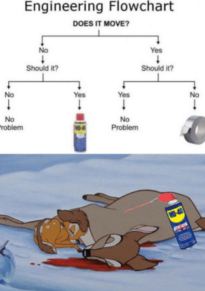 Does it move? via /r/memes https://ift.tt/2NdlhF7: Engineering Flowchart  DOES IT MOVE?  No  Yes  Should it?  Should it?  No  Yes  Yes  No  No  roblem  No  Problem  WO-4  WD-40  RASWAYE Does it move? via /r/memes https://ift.tt/2NdlhF7
