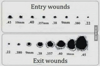 10Mm: Entry wounds  .45 10mm  40  357mm  38 9mm  380  22  .22 380 9mm .38 357  40  10mm 45  Exit wounds