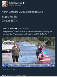 Blackpeopletwitter, News, and Sorry: Eric Haywood +  @EricHaywood  North Carolina 2016 election results  Trump 50.5%  Clinton 46.7%  WBTV News@WBTV_News  99 percent of Hurricane Matthew aid requested by NO  denied by Trump administration» buff.ly/2r1gn1o  4:59 8  NCN COM  NC GETS 1% OF REQUESTED HURRICANE FUNDING  OCB  11/05/2017, 17:18  4,674 RETWEETS 4,201 LIKES <p>I feel sorry for ya'll, From London, UK. 😭😭 (via /r/BlackPeopleTwitter)</p>