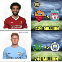 Which was the better signing ❓: ES  LIVERPOOL  FOOTBALL CLUslU  ROMA  1927  EST-1892  Standard  Chartered  42 MILLION  @@footy.stars  CHES  CITY  ETIHAD  74 MILLION Which was the better signing ❓