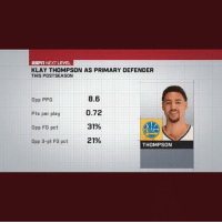 Basketball, Golden State Warriors, and Klay Thompson: ESPIT NEXT LEVEL  KLAY THOMPSON AS PRIMARY DEFENDER  THIS POSTSEASON  Opp PPG  Pts per play  Opp FG pct  Opp 3-pt FG pct  8.6  0.72  31%  21%  THOMPSON Klay Thompson was not on the All-Defensive team. 🤦🏽‍♂️ SNUB