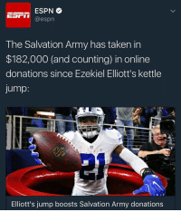 Espn, Memes, and Boost: ESPN  @espn  The Salvation Army has taken in  $182,000 (and counting) in online  donations since Ezekiel Elliott's kettle  Jump  Elliott's jump boosts Salvation Army donations EzekielElliott celebrated by jumping into an oversized SalvationArmy red kettle in the end zone during the Cowboys' 26-20 win over the Tampa Bay Buccaneers, quickly hiding from everybody before popping out. Since then, the Salvation Army as taken in $182,000 and counting in online donations. Many people also donated in $21 increments (Ezekiel Elliot's number) 👏 @espn WSHH