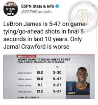 Espn, LeBron James, and Andre Iguodala: ESPN Stats & Info  @ESPNStatslnfo  STATS  INFO  LeBron James is 5-47 on game-  tying/go-ahead shots in final 5  seconds in last 10 years. Only  Jamal Crawford is worse  TALKE  ESTINEXT LEVEL  WORST GAME-TYING/GO-AHEAD FG PCT  FINAL 5 SEC OF 4TH OTR/OT LAST 10 SEASONS  Jamal Crawford 10.0  LeBron James 10.6  randon Jennings 11.  Andre iguodala 13.5  MIN 25 ATTEMPTS  FG  3-30  5-47  3-27  5-37  JAMES Lebron is so clutch that...  #18BeforeTheCs