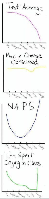Midas, Girl Memes, and Jaden: est Average  Jaden  Tary   Mac n Cheese  OQ n Cheese.  Consumed  Re kinder  이  egaden tang  K  go  an  d   NAPS/  Re Kander,  Een, Mida, Ha Gil  K  eo  e  en any  k   ime spent  Cryung in Class  Pre Kinder These graphs accurately represent my life thus far