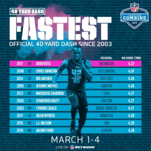 The 10 fastest 40-yard dash times at the #NFLCombine since '03 🏃💨  📺: 2019 NFL Combine starts Friday on @nflnetwork https://t.co/Qv1YljkvyU: EST  Ch  Rl  NFL  40 YARD DASH  nami CHARGERS RAIDERS THEFUTURESTARTS  SCOUTING  COMBINE  2019  EKANS CO  OFFICIAL 40-YARD DASH SINCE 2003  TS  RAU IS BENGALI  TEKANS  2017 WR JOHN ROSS  2008 RB CHRIS JOHNSON  2014 RB DRI ARCHER  2005 WR JEROMEMATHIS  2013 WR MARQUISE GOODWIN  2005  2003 WR TYRONE CALICO  2017 CB JALEN MYRICK  2015 WR JJ. NELSON  2010 WR JACOBY FORD  SCHOOL  WASHINGTON  EAST CAROLINA  KENT STATE  HAMPTON  TEXAS  HOUSTON  MIDDLE TENNESSEE  MINNESOTA  UAB  CLEMSON  40-YARD TIME  4.22  4.24  4.26  4.26  4.27  4.27  4.27  4.28  4.28  4.28  WO  E FALCONS  CB STANFORD ROUTT  S HERE  MARCH 1-4  E STARTS HERE COWBOYS  S EAGLES REDS  LIVE ON NETWORK The 10 fastest 40-yard dash times at the #NFLCombine since '03 🏃💨  📺: 2019 NFL Combine starts Friday on @nflnetwork https://t.co/Qv1YljkvyU
