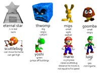 "Tumblr, Mario, and Yoshi: eternal star  L is real  2401  thwomp  mips  goomba  ig  angry  URGH!  Small  agile  assholr  bi  small  angry  scuttlebug  -can move his home  can get high  yoshi  mario  0.5 A press  raises scuttlebug  Uigi  -green  jumps off buildings  -72?  gay  distance he moves is not ingame  not equal to his speed <p><a class=""tumblr_blog"" href=""http://scuttlebugjamboree.tumblr.com/post/138048014633"">scuttlebugjamboree</a>:</p> <blockquote> <p>tag yourself im thwomp</p> </blockquote>"