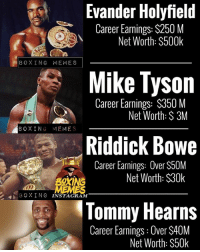 It's truly sad what happen's to our legends. Here's just a few of them. The reality of things is crazy. Thefightgame miketyson evanderholyfield tommyhearns riddickbowe mayweathermcgregor boxing legends worldstar boxingmemes: Evander Holyfield  Career Earnings: $250 M  Net Worth: $500k  BOXING MEMES  Mike Tyson  Career Earnings: $350 M  Net Worth: S 3M  BOXING MEMES  Riddick Bowe  Career Earnings: Over $50M  Net Worth: S30k  BXINe  BOXING INSTAGRAM  lommy Hearns  Career Earnings: Over S40M  Net Worth: $50k It's truly sad what happen's to our legends. Here's just a few of them. The reality of things is crazy. Thefightgame miketyson evanderholyfield tommyhearns riddickbowe mayweathermcgregor boxing legends worldstar boxingmemes