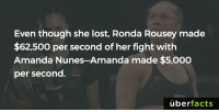 Ftw, Memes, and Ronda Rousey: Even though she lost, Ronda Rousey made  $62,500 per second of her fight with  Amanda Nunes-Amanda made $5,000  per second.  uber  facts http://ftw.usatoday.com/2016/12/ronda-rousey-amanda-nunes-ufc-207-purse-video-highlights