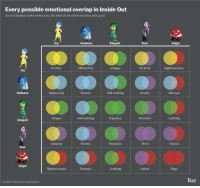 THIS IS AWESOME! 😱 Disney InsideOut: Every possible emotional overlap in Inside out  Joy and sadness make melancholy But what do the other emotions addup to?  Disgust  Sadness  Ecstasy  Melancholy  Melancholy  Despair  Self-loathing  Intrigue  Prejudice  Disgust  Surprise  Anxiety  Fear  Anger  SOURCE: Photos from Disney  Fear  Surprise  Anxiety  Righteousness  Betrayal  Loathing  kar THIS IS AWESOME! 😱 Disney InsideOut