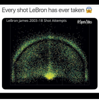 Friends, LeBron James, and Lol: Every shot LeBron has ever taken f  LeBron James 2003-18 Shot Attempts OSnrtsTo  es Lol looks like an old Atari game haha DoubleTap and Tag friends for a laugh lol