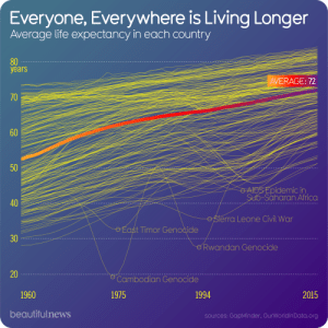 Africa, Life, and Civil War: Everyone, Everywhere is Living Longer  Average life expectancy in each country  80  years  AVERAGE: 72  50  AIDSEpidemic in  Sub-Saharan Africa  40  OSierra Leone Civil War  OEAST Timor Genocide  30  Rwandan Genocide  20  Cambodian Genocide  1960  1975  1994  2015  beautifulnews  sources: GapMinder, OurWorldin Data. org  70  60 Dammit