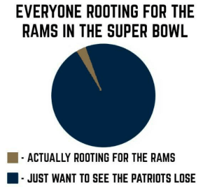 Fall, Memes, and Nfl: EVERYONE ROOTING FOR THE  RAMS IN THE SUPER BOWL  ACTUALLY ROOTING FOR THE RAMS  JUST WANT TO SEE THE PATRIOTS LOSE We think we know where Pittsburgh Steelers fans fall on the graph...  [h/t NFL Memes]