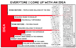 The Obstacles Between Me and Entrepreneurshiphttp://ctp200.com/comic/31: EVERYTIME I COME UP WITH AN IDEA  DONE BEFORE - PEOPLE MADE MILLIONS OF THE IDEA  REQUIRES YEARS TO DEVELOP  TECHNICALLY IMPOSSIBLE  DONE BEFORE - THE IDEA FAILED  SEEKING INVESTORS  REQUIRES MILLIONS TO DEVELOP  SERVER TOO EXPENSIVE  IT'S ILLEGAL  DOESN'T MAKE SENSE IN THE MORNING  DOESN'T MAKE SENSE  PR TOO HARD.  FAILURE IN EXPLAINING TO USERS  GIVE UP ZONE  ctp200.com  FAILURE IN EXPLAINING TO INVESTORS  IDEA  STARTUP The Obstacles Between Me and Entrepreneurshiphttp://ctp200.com/comic/31