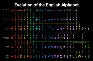 justinbthemagician:By Matt Baker: Evolution of the English Alphabet  Proto-Sinaitic  c. 1750 BCE  Phoenician  c. 1000 ecE  Ancient Greek  C. 750 BCE  Ancient Latin  c. 500 eCE  ve ABCDEFGH! KLMNOPQRSTV XYZ  C.İCE  법enn A B C D E F G H I J K L M N O P Q R S T U VWXYZ  Modern  English justinbthemagician:By Matt Baker