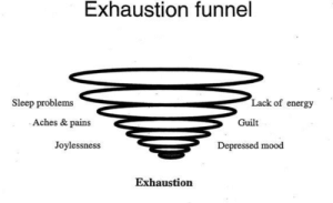 doctorguilty: mutuals meet me in the exhaustion funnel : Exhaustion funnel  Lack of energy  Sleep problems  Aches & pains  Guilt  Joylessness  Depressed mood  Exhaustion doctorguilty: mutuals meet me in the exhaustion funnel