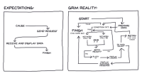 """How Many Times, True, and Reality: EXPECTATIONS:  GRIM REALITY:  START  FALSE  CAUSE  PREPARE  DATA  CONDITION """"A'?  SEND REQUEST  FINISH TRUE  NETWORK  CALL #1  NETWORK  CALL #2  RETRY  (HOW MANY  TIMES?)  Pr  RECEIVE AND DISPLAY DATA  IS DATA  VALID?  BOTH  READY?  FINISH  BLOCK  UI  DISPLAY  LOADER  DISPLAY  SUCCEsS  MESSAGE Expectation vs. Grim Reality"""