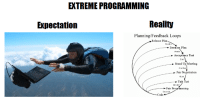 Extreme Programming: EXTREME PROGRAMMING  Expectation  Reality  Planning/Feedback Loops  Release Plan  Months  Iteration Plan  Weeks  Acceptance Test  Days  Stand Up Meeting  One Day  Pair Negotiation  Hours  Unit Test  Minutes  Pair Programming  Seconds  Code Extreme Programming