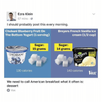 😭😭😭: Ezra Klein  57 mins  I should probably post this every morning  Chobani Blueberry Fruit On  The Bottom Yogurt (1 serving)  Breyers French Vanilla ice  cream (1/2 cup)  Sugar:  15 grams  Sugar:  14 grams  NO  CHOBAN  fremn Vamilla  130 calories  140 calories Voar  We need to call American breakfast what it often is:  dessert  Vox 😭😭😭