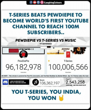 Music, youtube.com, and Beats: f ㅁ回@iLaughingColours  T-SERIES BEATS PEWDIEPIE TO  BECOME WORLD'S FIRST YOUTUBE  CHANNEL TO REACH 10OM  SUBSCRIBERS..  PEWDIEPIE VS T-SERIES VS MUSIC  P/T DIFFERENCE  BERAYAL  PEWVD  OUT  PewDiePie  T-Series  96,182,978 100,006,566  Subscribers  Subscribers  IN CHAT-This stream is powered by FlareT·Unecounts, and YouTube Realtime by Akshat Mittal . Apr 14: T-Series takes the lead .  FlareTV  Music  LINK IN DESCAIPTION  106,362,197 2,543,258  PDP VS T DISCORD SERVER  SUBSCRIBE SEETHIS COUNT GO UP  YOU T-SERIES, YOU INDIA,  YOU WON Congratulations #TSeries (Y) 🇮🇳