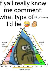 Fred_irl: f f really know  me comment  what type  shitty meme  I'd be  100A0  10  90  20  80  30  70  40  percent  60  percent  dank  angry  50  50  fish meme  60  am 70  30  80  20  90  10, Loa  Silt  O/Sand  10  100 90 80  70  60  50  40  30  20  10  percent shitpost Fred_irl