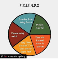 "Repost @scoopwhoopfilmy Tag your friends and spread the F.R.I.E.N.D.S love! friends tvshow friendsexplained monicageller rossgeller rachelgreene phoebebuffay chandlerbing joeytribbiani hollywood ScoopWhoop SWFilmy tv Instascoop Instalike Instagood Instadaily Instapic: F.R.I.E.N.D.S  Chandler Bing  being funny  Monica  has OCD  Phoebe being  weird  A Ross and  Rachael  Joey ""How  Were on  you doin'?""  or A a break  ""Joey doesn't  share food  ti TE scoopwhoopfilmy Repost @scoopwhoopfilmy Tag your friends and spread the F.R.I.E.N.D.S love! friends tvshow friendsexplained monicageller rossgeller rachelgreene phoebebuffay chandlerbing joeytribbiani hollywood ScoopWhoop SWFilmy tv Instascoop Instalike Instagood Instadaily Instapic"