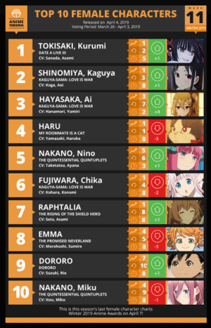 Here is your TOP 10 FEMALE of the Week #11 for Winter 2019.  🔥 Couple-Ship Polls: anitr.in/couple: f  TOP 10 FEMALE CHARACTERS  ANIME  Released on April 4, 2019  Voting Period: March 26-April 3, 2019  WINTER 2019  TOKISAKI, Kurumi  り2  DATE A LIVE III  CV: Sanada, Asami  5+1  SHINOMIYA, Kaguya  2  3  4  5  2 3  KAGUYA-SAMA: LOVE IS WAR  CV: Koga, Aoi  8+1  HAYASAKA, Ai  KAGUYA-SAMA: LOVE IS WAR  CV: Hanamori, Yumiri  HARUCA  MY ROOMMATE IS A CAT  CV: Yamazaki, Haruka  8 3  NAKANO, Nino  THE QUINTESSENTIAL QUINTUPLETS  CV: Taketatsu, Ayana  3 +1  FUJIWARA, Chika  り4  KAGUYA-SAMA: LOVE IS WAR  CV: Kohara, Konomi  RAPHTALIA  THE RISING OF THE SHIELD HERO  CV: Seto, Asami  EMMA  8  9  1NAKANO, Miku  THE PROMISED NEVERLAND  CV: Morohoshi, Sumire  DORORO  DORORO  CV: Suzuki, Rio  8+1  り9  THE QUINTESSENTIAL QUINTUPLETS  CV: Itou, Miku  This is this season's last female character charts  Winter 2019 Anime Awards on April 7! Here is your TOP 10 FEMALE of the Week #11 for Winter 2019.  🔥 Couple-Ship Polls: anitr.in/couple