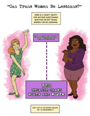 "Lesbians, Tumblr, and Blog: f9  ""Can Trans Women Be Lesbians?""  HERE IS A HANDY GRAPH  FOR ANYONE QUESTIONING  WHETHER OR NOT TRANS  WOMEN CAN BE LESBIANS:  CAN A TRANS WOMAN  BE"" A LESBIAN  リ  YES.  BECAUSE TRANS  WOMEN ARE WOMEN.  AND THAT IS THE ENTIRE LESSON.  TRY TO REMEMBER IT! closet-keys:Credit to @findchaos"