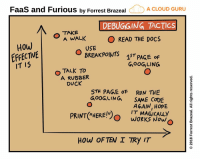 "Run, Work, and Cloud: FaaS and Furious by Forrest Brazeal  A CLOUD GURU  DEBUGGING TACTICs  TAKE  O A WALK  O READ THE DOCS  How  EFFECTIVE  IT I5  USE  BREAKPOINTS ST  PAGE oF  GOoG LING  O TALK To  A RUBBER  DUCK  5TH PAGE OF RUN THE  GoOGLING SAME CODE  PRINT(""HERE!"")  AGAIN, HOPE  IT MAGICALY  WORKS NowO  1  HoW OF TEN I TRy IT Narrator voice: it did not magically work now."