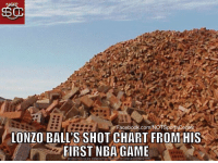 Lonzo Ball's shot chart from his first NBA game isn't exactly Big Baller material: https://t.co/XapqIoQ7GH: Facebook.com/NOTSpornsCenter  Facebook.com/NOTSportsCenter  LONZO BALL'S SHOT CHART FROM HIS  FIRST NBA GAME  DOWNLOAD MEME GENERATOR FROM HTTP:/MEMECRUNCH.COM Lonzo Ball's shot chart from his first NBA game isn't exactly Big Baller material: https://t.co/XapqIoQ7GH