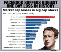 FACEBOOK LOSES MORE VALUE IN ONE DAY THAN ANY U.S. STOCK IN HISTORY By Kevin Ryan  Facebook today posted the largest one-day loss in market value by any company in U.S. history, with it's market capitalization falling by $119 billion, or 19%.  The big drop followed a disastrous quarterly report, in which the company reported weaker-than-expected revenue for the second quarter and disappointing active users metrics, and forecasted revenue growth rate to slow in the second half of this year.  The company has suffered a series of controversies recently, from improperly sharing user data, to suppressing conservative views.   Facebook becomes the first company to ever lose $100 billion in just one day, though other companies have lost more on a percentage basis.  The rout decreased Facebook CEO Mark Zuckerberg's fortune by about $15.9 billion, and dropped from the number 3 to the number 6 richest person in the world.  He still has an estimated net worth of $70.6 billion however.  SOURCES: https://www.cnbc.com/2018/07/26/facebook-on-pace-for-biggest-one-day-loss-in-value-for-any-company-sin.html https://www.marketwatch.com/story/facebooks-plunge-drops-zuckerberg-down-the-billionaire-ranks----behind-a-guy-many-americans-may-not-know-2018-07-26: FACEBOOK SUFFERS BIGGEST  ONE DAY LOSS IN HISTORY  Market cap losses in big cap stocks  (U.S. DOLLAR LOSS IN MILLIONS)  -119,419.31  Facebook l July 26, 2018  Intel | September 22, 2000  Microsoft | April 3, 2000  Apple l January 24, 2013  Exxon Mobil I October 15, 2008  General Electric April 11, 2008  Alphabet I February 2, 2018  Bank of America | October 7, 2008  Amazon April 2, 2018  Wells Fargo February 5, 2018  Citigroup Inc l July 23, 2002  JPMorgan Chase September 29, 2008  90,736.96  -80,024.6  59,633.68  -52,511.38  -46,914.75  -41,074.84  38,486.79  -36,477.45  -28,905.81  -25,941.23  -24,884.18  Unbiased  America FACEBOOK LOSES MORE VALUE IN ONE DAY THAN ANY U.S. STOCK IN HISTORY By Kevin Ryan  Facebook today posted the 