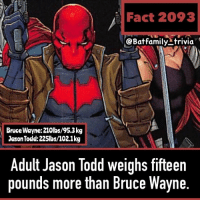 QOTD: Do you think JasonTodd has been eating too much Big Belly Burger? Batman DCComics RedHood Batman80 WB: Fact 2093  @Batfamily-trivia  Bruce Wayne:210lbs/95.3kg  Jason Todd:225lbs/102.1kg  Adult Jason Todd weighs fifteen  pounds more than Bruce Wayne QOTD: Do you think JasonTodd has been eating too much Big Belly Burger? Batman DCComics RedHood Batman80 WB