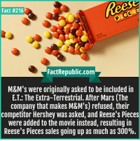 Reese's, Mars, and Movie: Fact #216  Fact Republic.com  M&M's were originally asked to be included in  E.T.: The Extra-Terrestrial. After Mars (The  company that makes M&M's) refused, their  competitor Hershey was asked, and Reese's Pieces  were added to the movie instead, resulting in  Reese's Pieces sales going up as much as 300%.