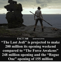 """🔹What are your box office predictions?🔹 - starwars force cool nerd geek: FACT 348 astarwars.trivia  """"The Last Jedi"""" is projected to make  200 million its opening weekend  compared to """"The Force Awakens  248 million opening and the """"Rogue  One"""" opening of 155 million 🔹What are your box office predictions?🔹 - starwars force cool nerd geek"""