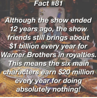 Fact 81 _____________________________________________________________ Wow! That's because it's such a good show, just look at the amount of people who watch it now 12 years on. It has a whole new generation of fans now, who may not have even been born when it was airing back from 1994 - 2004, because the comedy in its is still funny and relevant today! And look it still makes $1 billion every year because of all the loyal fans out there! ~ followme like4like liker likes l4l likes4likes photooftheday love likeforlike likesforlikes liketeam likeback likebackteam instagood likeall likealways liking follow f4f followme TFLers followforfollow follow4follow teamfollowback followher followbackteam followhim followall followalways followback me love: Fact #81  Although the show ended  12 years ago, the show  friends still brings about  $1 billion every year for  Warner Brothers in royalties.  This means the six main  characters earn $20 million  every year for doing  absolutely nothing! Fact 81 _____________________________________________________________ Wow! That's because it's such a good show, just look at the amount of people who watch it now 12 years on. It has a whole new generation of fans now, who may not have even been born when it was airing back from 1994 - 2004, because the comedy in its is still funny and relevant today! And look it still makes $1 billion every year because of all the loyal fans out there! ~ followme like4like liker likes l4l likes4likes photooftheday love likeforlike likesforlikes liketeam likeback likebackteam instagood likeall likealways liking follow f4f followme TFLers followforfollow follow4follow teamfollowback followher followbackteam followhim followall followalways followback me love