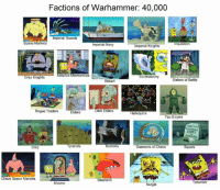 Pretty accurate! :D <The Vermin>: Factions of Warhammer: 40,000  Impenal Guards  Space Marines  nquisition  Imperial Navy  Imperial Knights  Adeptus Mechanicus  cclesiarchy  Grey Knights  Sisters of Battle  Skitarii  Rogue Traders  Dark Eldars  Eldars  Harlequins  Tau Empire  MODES  Tyranids  Necrons  Daemons of Chaos  Squats  OrkZ  Chaos Space Marines  Slaanesh  Tzeentch  Khorne  Nurgle Pretty accurate! :D <The Vermin>