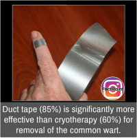 Memes, 🤖, and Commons: FactPoint  Duct tape (85%) is significantly more  effective than cryotherapy (60%) for  removal of the common wart Follow our page for more Facts 😇 Don't forget to tag your friends 💖