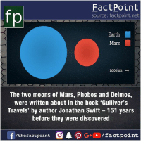 Fact sources mentioned at www.FactPoint.net- did you know fact point , education amazing dyk unknown facts daily facts💯 didyouknow follow follow4follow earth science commonsense f4f factpoint instafact awesome world worldfacts like like4ike tag friends Don't forget to tag your friends 👍: FactPoint  source: factpoint.net  Earth  Mars  1,oookm H  The two moons of Mars, Phobos and Deimos,  were written about in the book 'Gulliver's  Travels' by author Jonathan Swift 151 years  before they were discovered  f/thefactpoint  G+/factpoint Fact sources mentioned at www.FactPoint.net- did you know fact point , education amazing dyk unknown facts daily facts💯 didyouknow follow follow4follow earth science commonsense f4f factpoint instafact awesome world worldfacts like like4ike tag friends Don't forget to tag your friends 👍