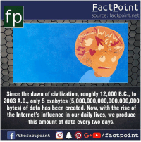 Fact sources mentioned at www.FactPoint.net- did you know fact point , education amazing dyk unknown facts daily facts💯 didyouknow follow follow4follow earth science commonsense f4f factpoint instafact awesome world worldfacts like like4ike tag friends Don't forget to tag your friends 👍: FactPoint  source: factpoint.net  Since the dawn of civilization, roughly 12,000 B.C., to  2003 A.D., only 5 exabytes (5,000,000,000,000,000,000  bytes) of data has been created. Now, with the rise of  the Internet's influence in our daily lives, we produce  this amount of data every two days. Fact sources mentioned at www.FactPoint.net- did you know fact point , education amazing dyk unknown facts daily facts💯 didyouknow follow follow4follow earth science commonsense f4f factpoint instafact awesome world worldfacts like like4ike tag friends Don't forget to tag your friends 👍
