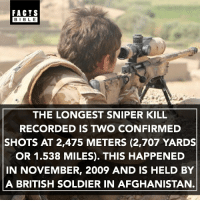 Facts, Memes, and Afghanistan: FACTS  BIBLE  THE LONGEST SNIPER KILL  RECORDED IS TWO CONFIRMED  SHOTS AT 2,475 METERS (2,707 YARDS  OR 1.538 MILES). THIS HAPPENED  IN NOVEMBER, 2009 AND IS HELD BY  A BRITISH SOLDIER IN AFGHANISTAN This record is held by a British soldier, Corporal of Horse Craig Harrison, of the Blues and Royals, Household Cavalry. In which he hit two Taliban insurgents consecutively.