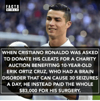 Cristiano Ronaldo, Facts, and Football: FACTS  BIBLE  WHEN CRISTIANO RONALDO WAS ASKED  TO DONATE HIS CLEATS FOR A CHARITY  AUCTION BENEFITING 10-YEAR-OLD  ERIK ORTIZ CRUZ, WHO HAD A BRAIN  DISORDER THAT CAN CAUSE 30 SEIZURES  A DAY, HE INSTEAD PAID THE WHOLE  $83,000 FOR HIS SURGERY. @football.newz was voted best football account on Instagram